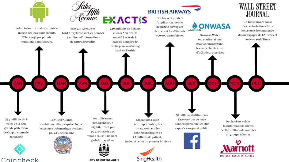 cybersécurité, Attaques informatiques, entreprises attaqués, 2018, graphique