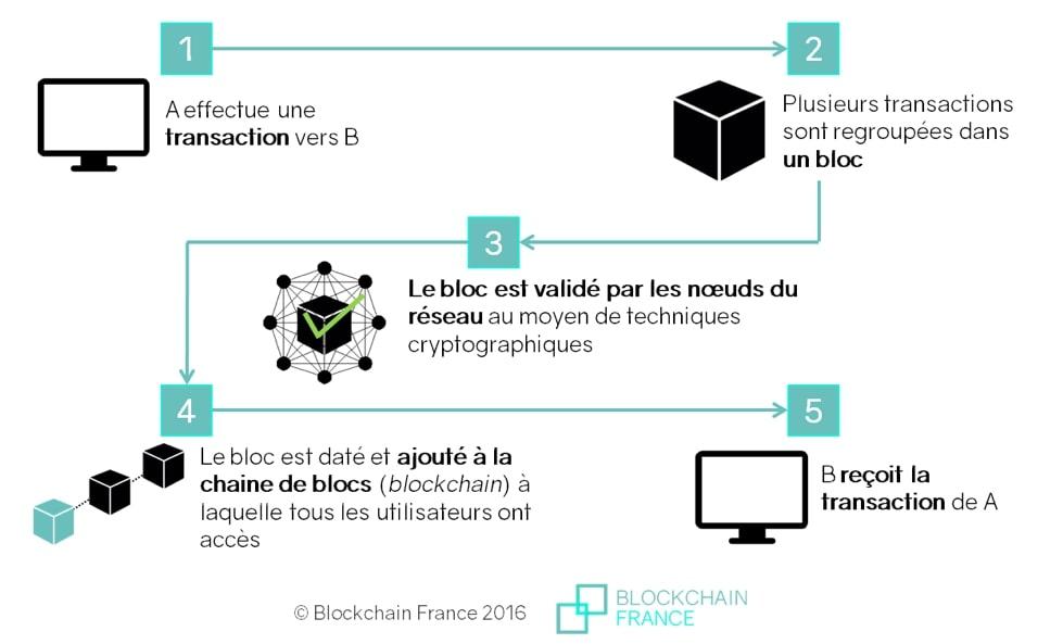 bloc de transaction blockchain france