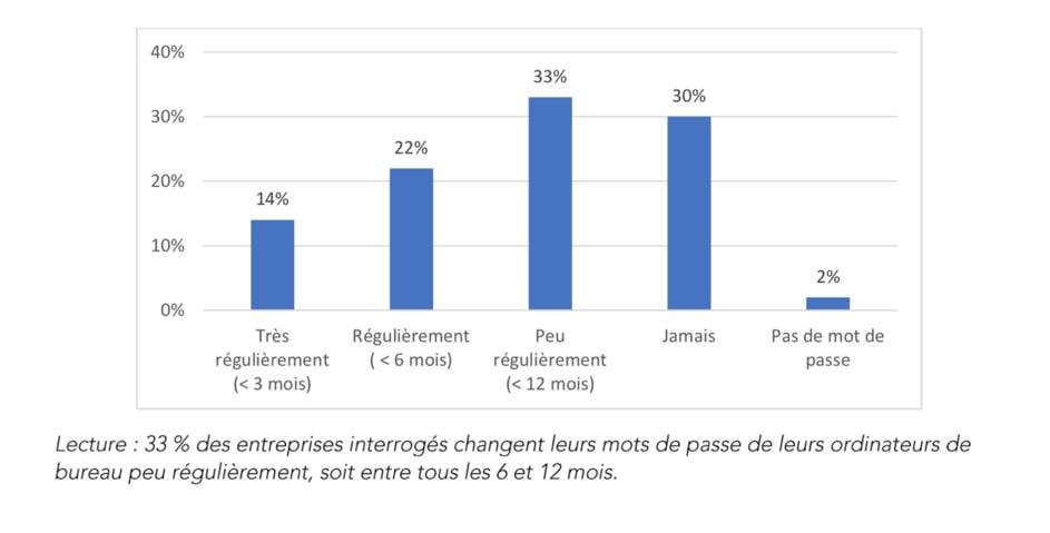 graphique-mot de passe- taux de changement
