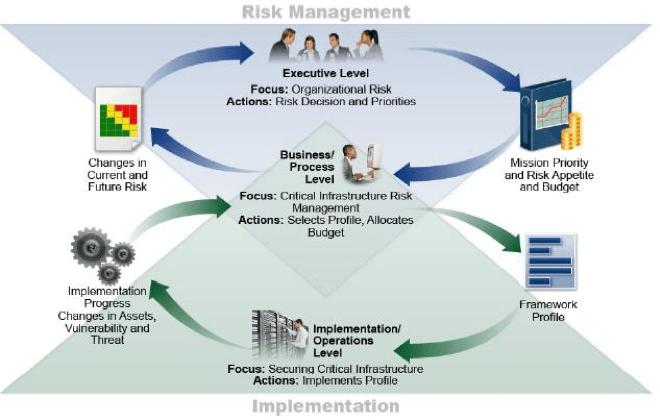 Risk Management - NIST