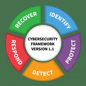 Explication du framework de cyber-sécurité NIST