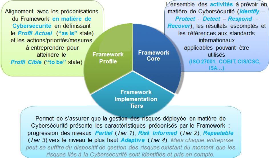 Framework de cyber-sécurité NIST
