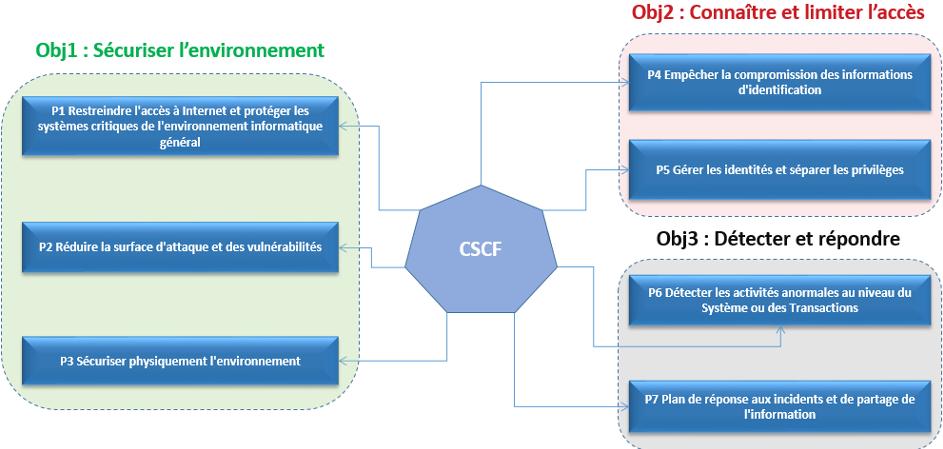 Explication du Framework de sécurité CSCF de SWIFT