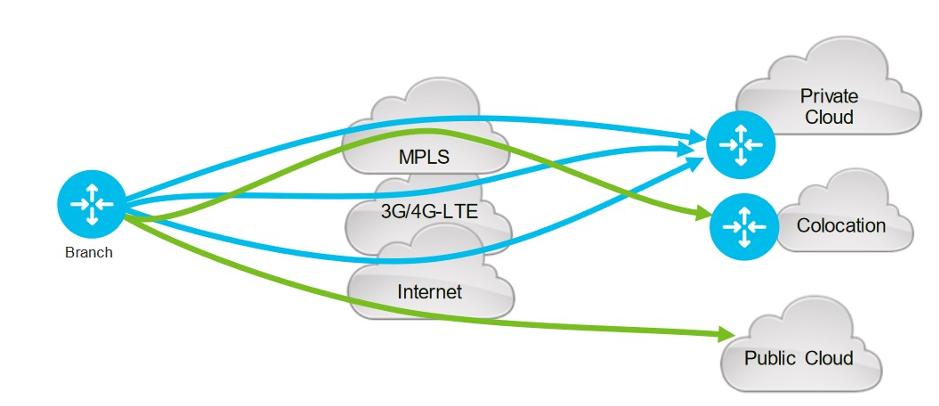 SD-WAN : schéma expliquant l'infrastructure