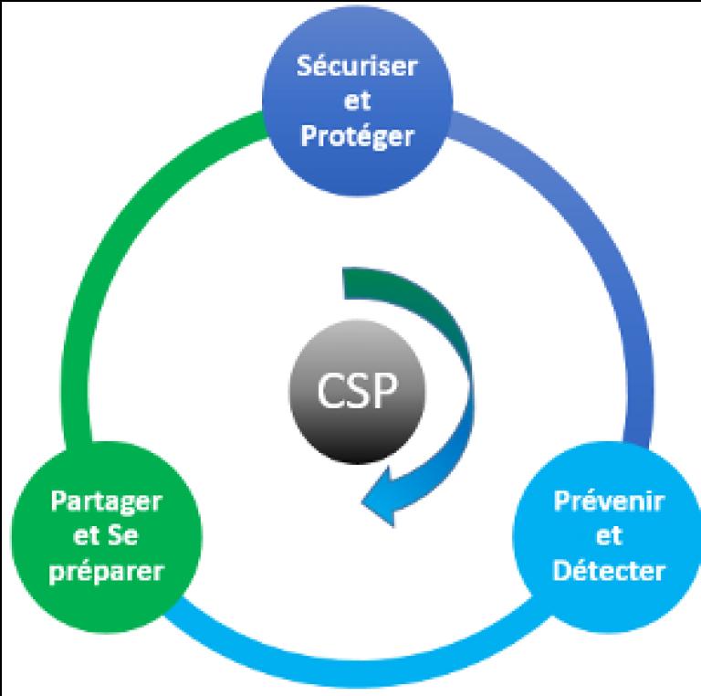 CSP : Sécuriser et protéger, prévenir et détecter, partager et se préparer