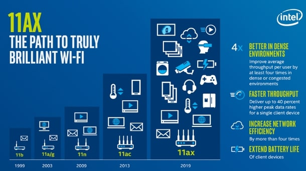 11AX, explication des machines en wi-fi