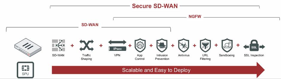 Secure SD-WAN : explication de comment ça marche
